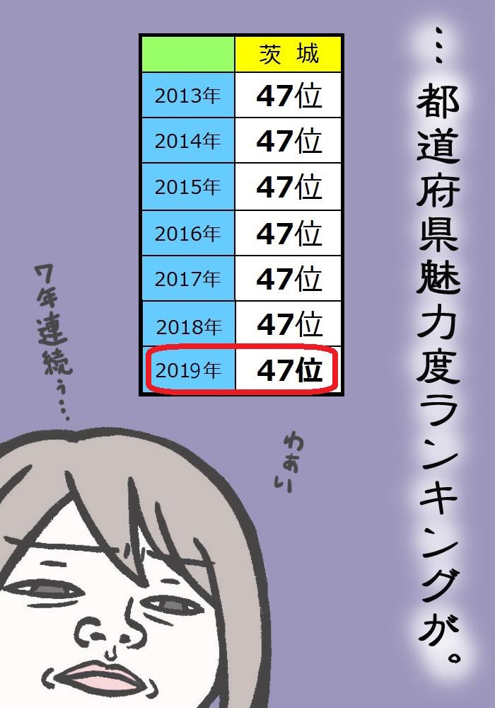 下位 ランキング 魅力 度 2020 最 【2020年魅力度最下位・栃木】今や県知事が直談判するほどの影響力